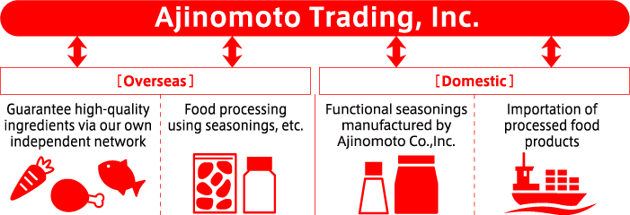 Food ingredients | Our Business | Ajinomoto Trading, Inc